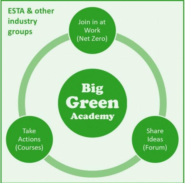 Big green idea